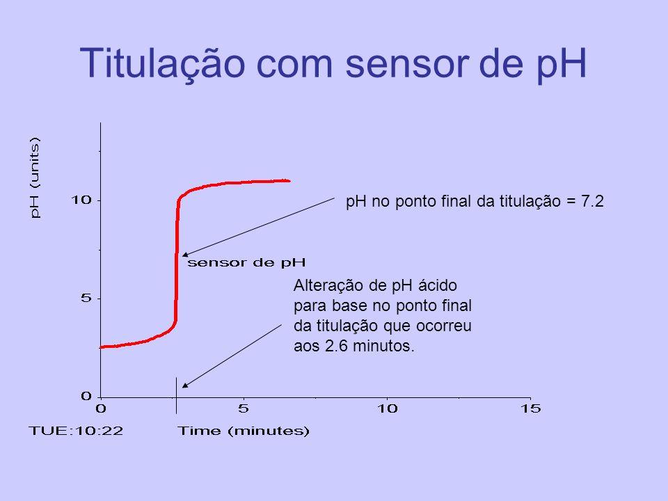 Titulação com sensor de pH pH no ponto final da titulação = 7.2 Alteração de pH ácido para base no ponto final da titulação que ocorreu aos 2.6 minuto