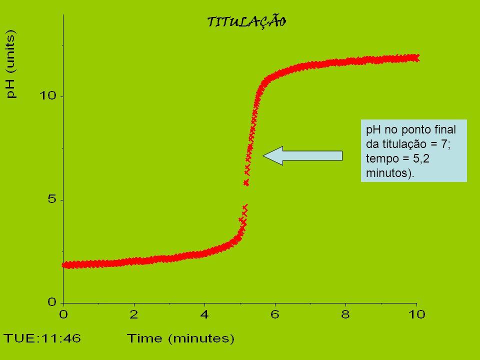 TITULAÇÃO pH no ponto final da titulação = 7; tempo = 5,2 minutos).