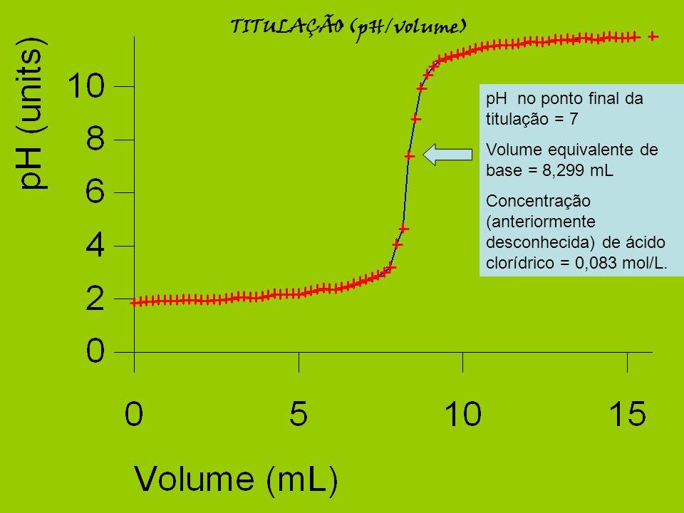 TITULAÇÃO (pH/volume) pH no ponto final da titulação = 7 Volume equivalente de base = 8,299 mL Concentração (anteriormente desconhecida) de ácido clor