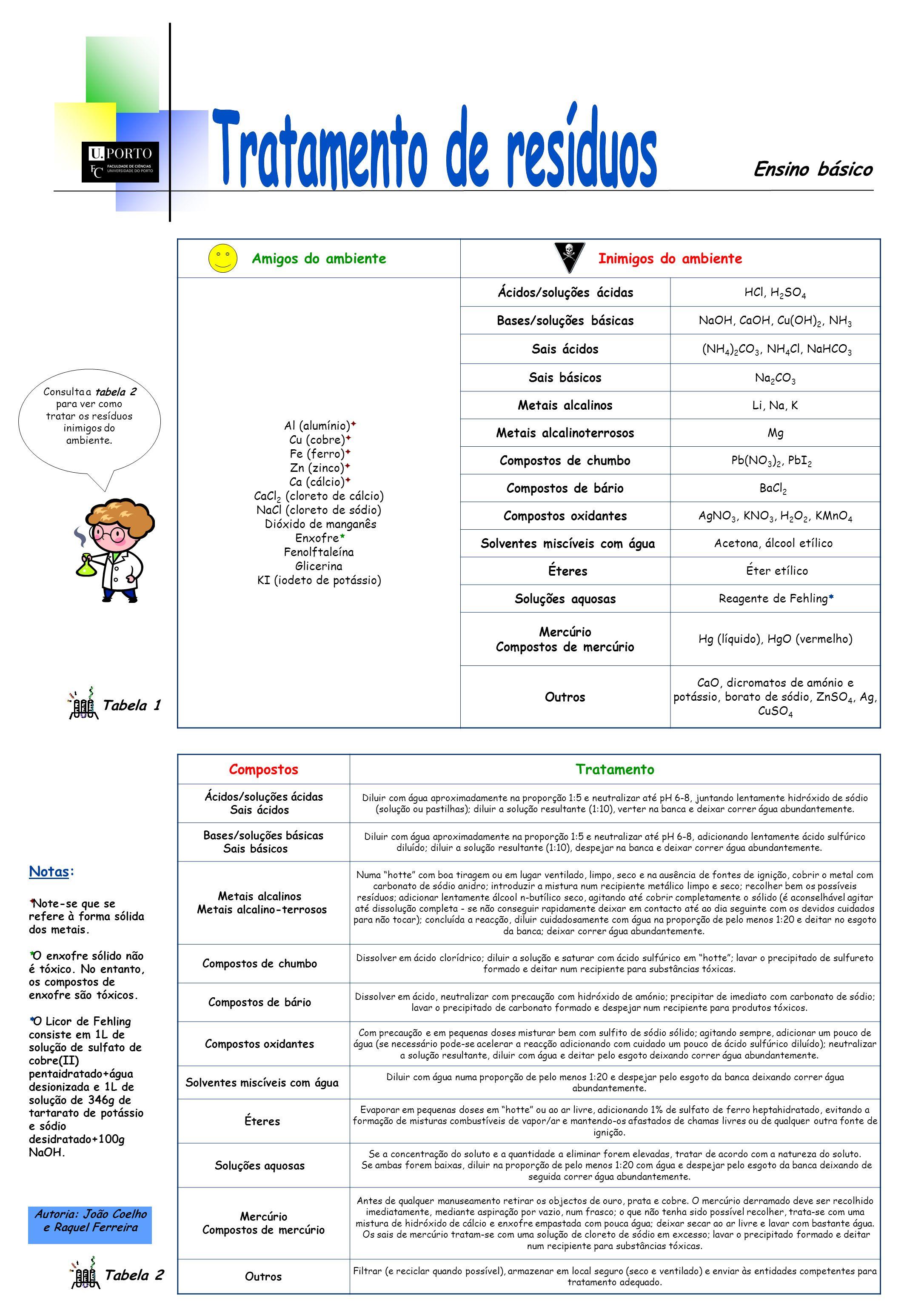 Ensino básico Consulta a tabela 2 para ver como tratar os resíduos inimigos do ambiente. Notas: Note-se que se refere à forma sólida dos metais. O enx