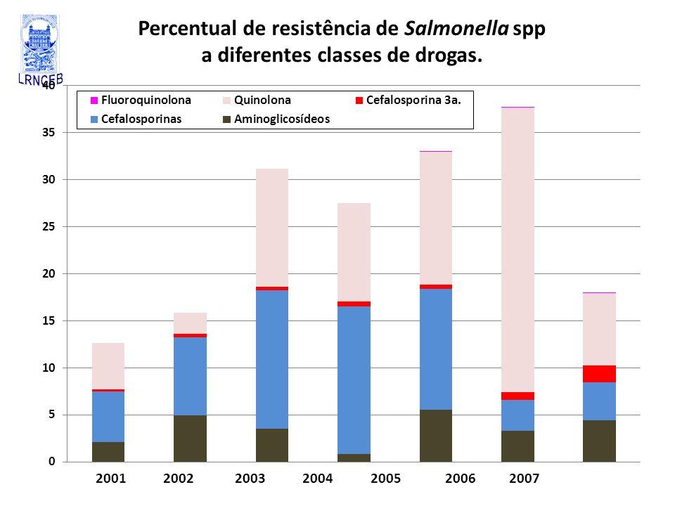 Percentual de resistência de Salmonella spp a diferentes classes de drogas. 2001 2002 2003 2004 2005 2006 2007