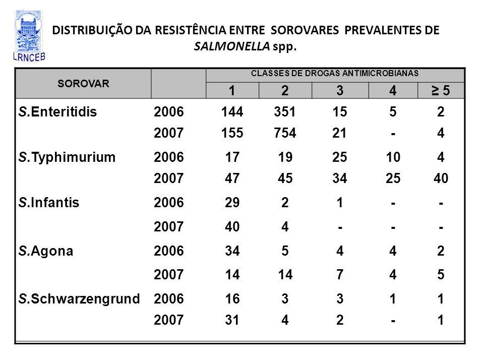 SOROVAR CLASSES DE DROGAS ANTIMICROBIANAS 1234 5 S.Enteritidis20061443511552 200715575421-4 S.Typhimurium2006171925104 20074745342540 S.Infantis200629