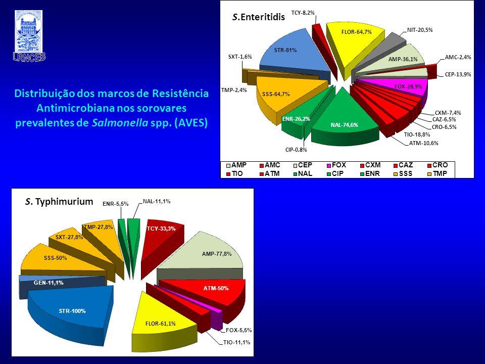 Distribuição dos marcos de Resistência Antimicrobiana nos sorovares prevalentes de Salmonella spp. (AVES) S.Enteritidis