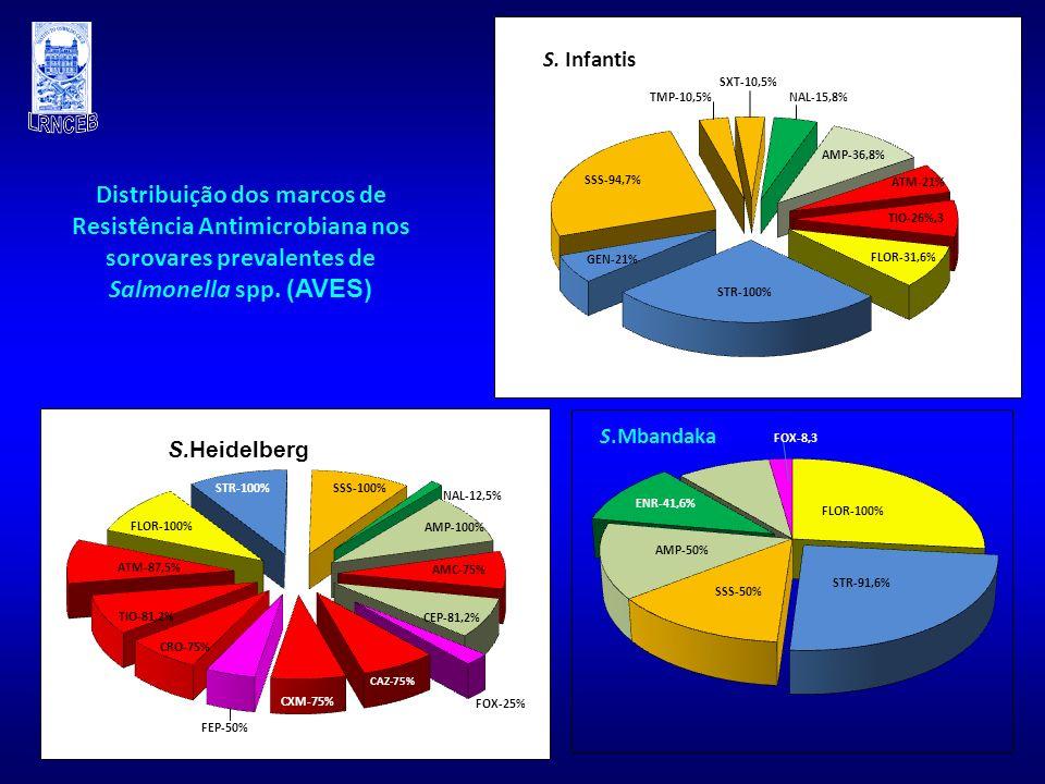Distribuição dos marcos de Resistência Antimicrobiana nos sorovares prevalentes de Salmonella spp. (AVES) FLOR-100% ENR-41,6% STR-91,6% AMP-50% SSS-50