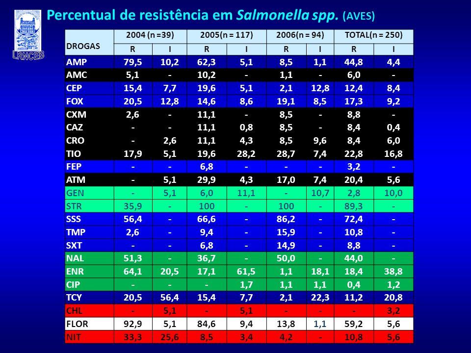 Percentual de resistência em Salmonella spp. (AVES) DROGAS 2004 (n =39)2005(n = 117)2006(n = 94)TOTAL(n = 250) RIRIRIRI AMP79,510,262,35,18,51,144,84,