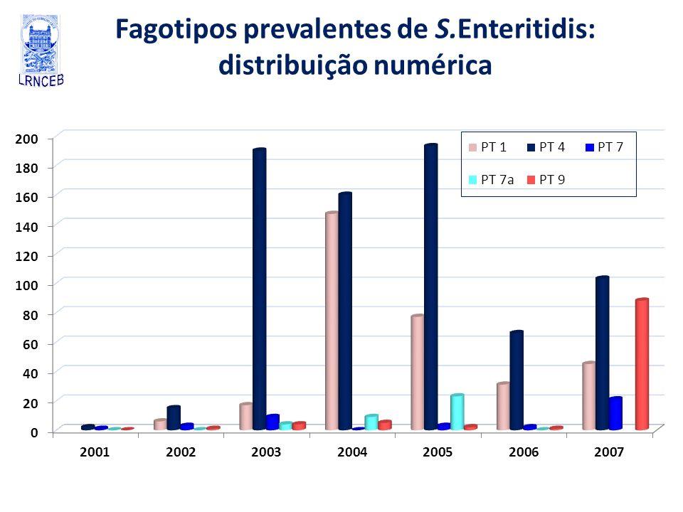 Fagotipos prevalentes de S.Enteritidis: distribuição numérica