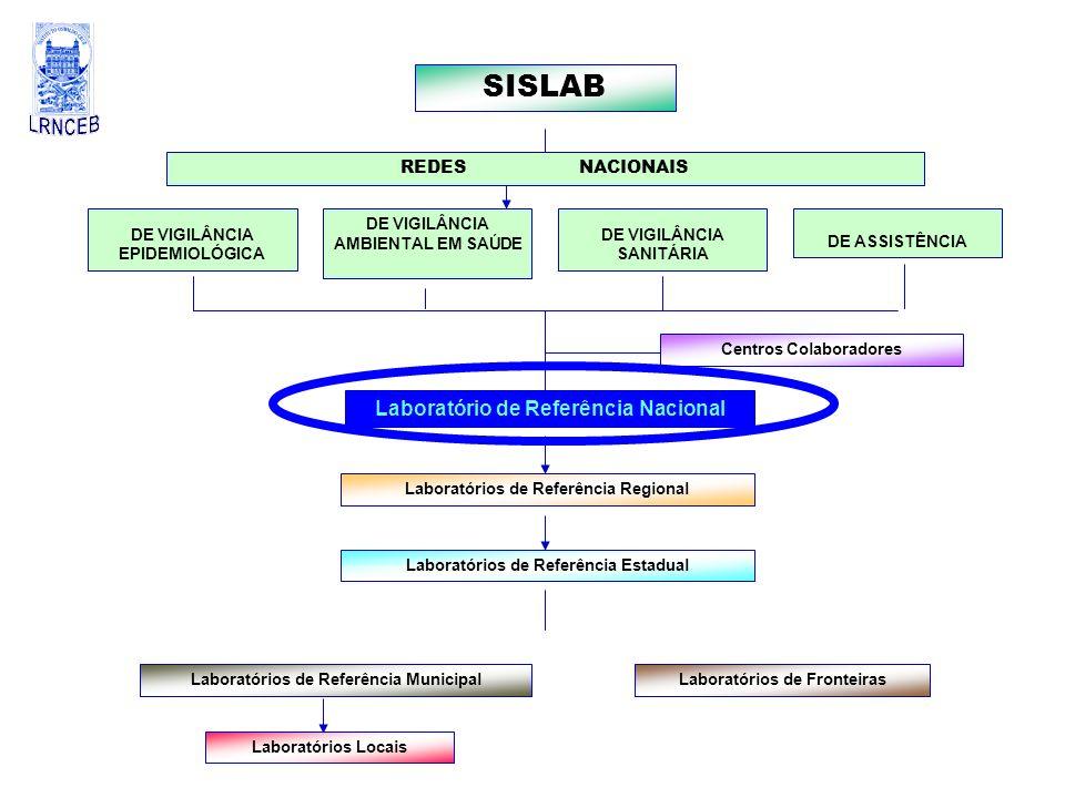 SISLAB DE VIGILÂNCIA EPIDEMIOLÓGICA DE VIGILÂNCIA AMBIENTAL EM SAÚDE DE VIGILÂNCIA SANITÁRIA DE ASSISTÊNCIA Laboratório de Referência Nacional Laborat