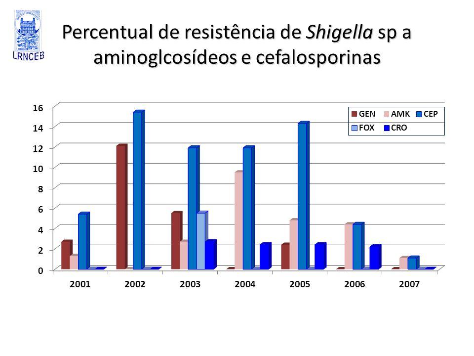 Percentual de resistência de Shigella sp a aminoglcosídeos e cefalosporinas