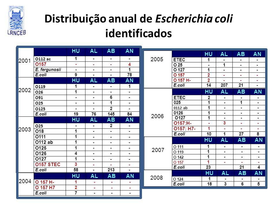 Distribuição anual de Escherichia coli identificados 2001 HUALABAN O112 ac 1--- O157 - --4 E. fergunosii ---1 E.coli 9--78 2002 HUALABAN O119 1--1 O26