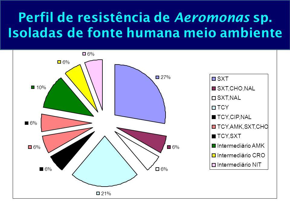 27% 6% 21% 6% 10% 6% SXT SXT,CHO,NAL SXT,NAL TCY TCY,CIP,NAL TCY,AMK,SXT,CHO TCY,SXT Intermediário AMK Intermediário CRO Intermediário NIT Perfil de r