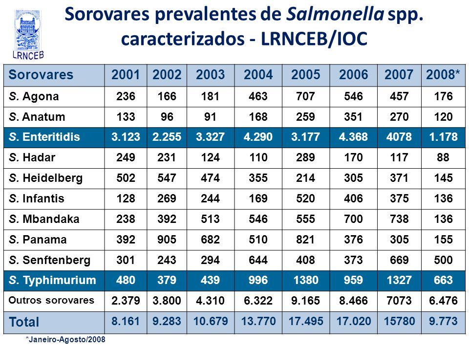 Sorovares prevalentes de Salmonella spp. caracterizados - LRNCEB/IOC Sorovares20012002200320042005200620072008* S. Agona236166181463707546457176 S. An