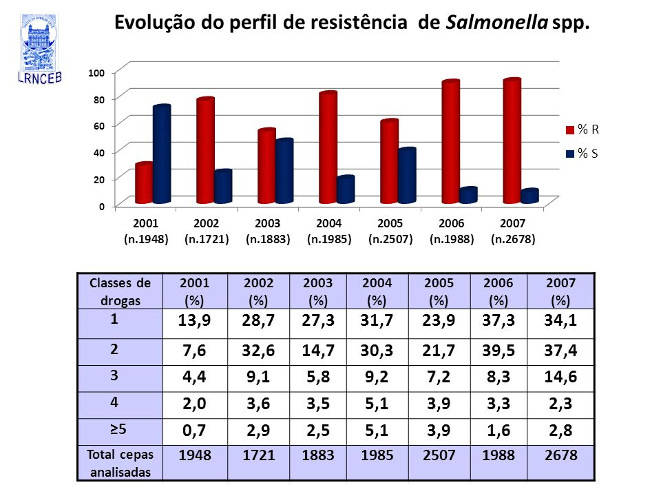Evolução do perfil de resistência de Salmonella spp. Classes de drogas 2001 (%) 2002 (%) 2003 (%) 2004 (%) 2005 (%) 2006 (%) 2007 (%) 1 13,928,727,331