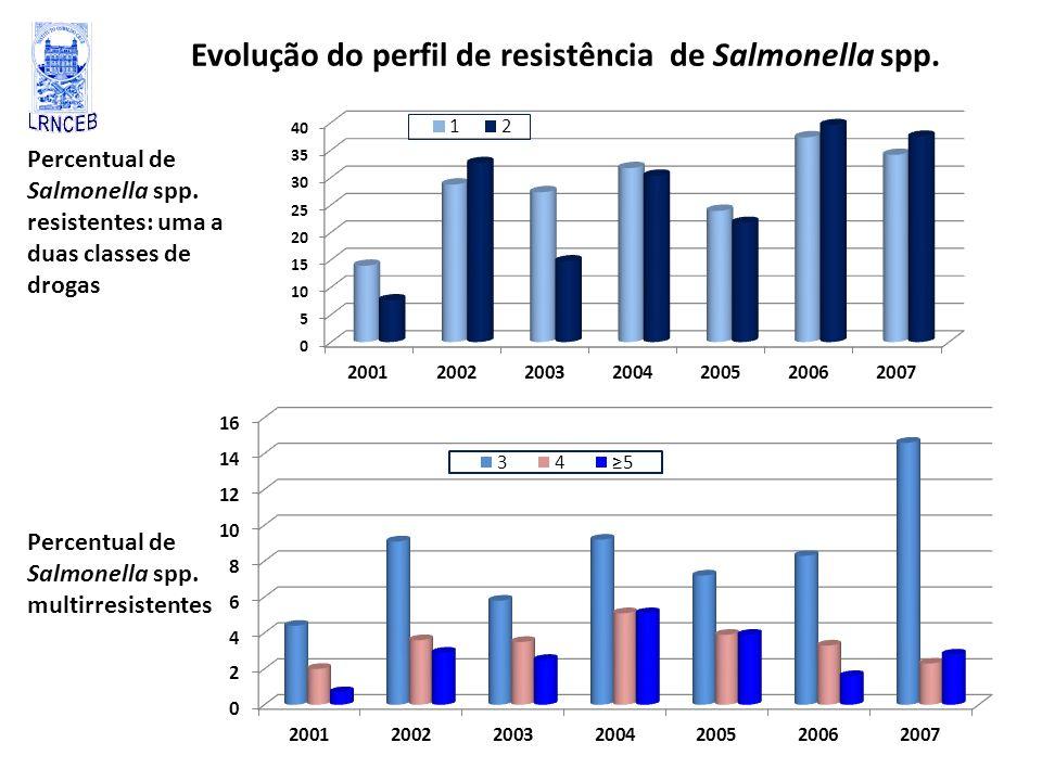 Evolução do perfil de resistência de Salmonella spp. Percentual de Salmonella spp. resistentes: uma a duas classes de drogas Percentual de Salmonella