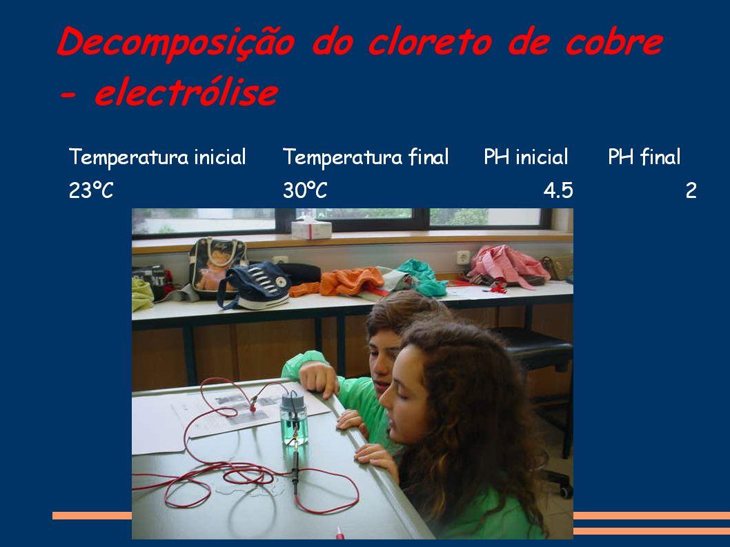 Decomposição do cloreto de cobre - electrólise