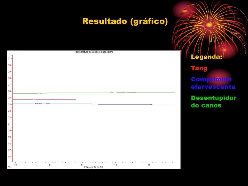 Resultado (gráfico) Legenda: Tang Comprimido efervescente Desentupidor de canos