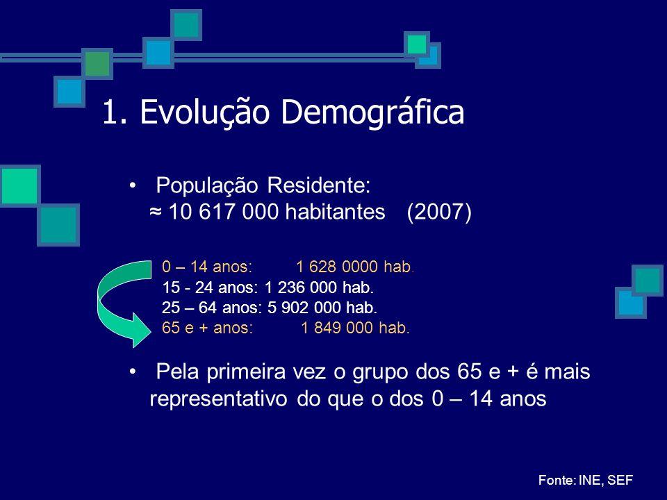 1. Evolução Demográfica População Residente: 10 617 000 habitantes (2007) 0 – 14 anos: 1 628 0000 hab. 15 - 24 anos: 1 236 000 hab. 25 – 64 anos: 5 90