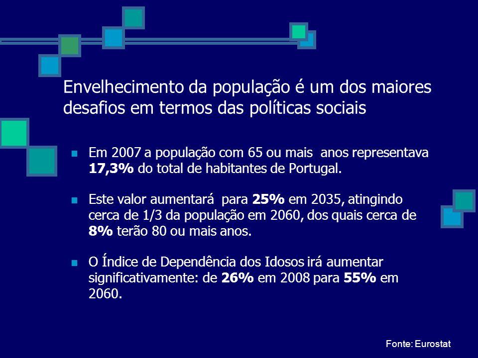 Envelhecimento da população é um dos maiores desafios em termos das políticas sociais Em 2007 a população com 65 ou mais anos representava 17,3% do to
