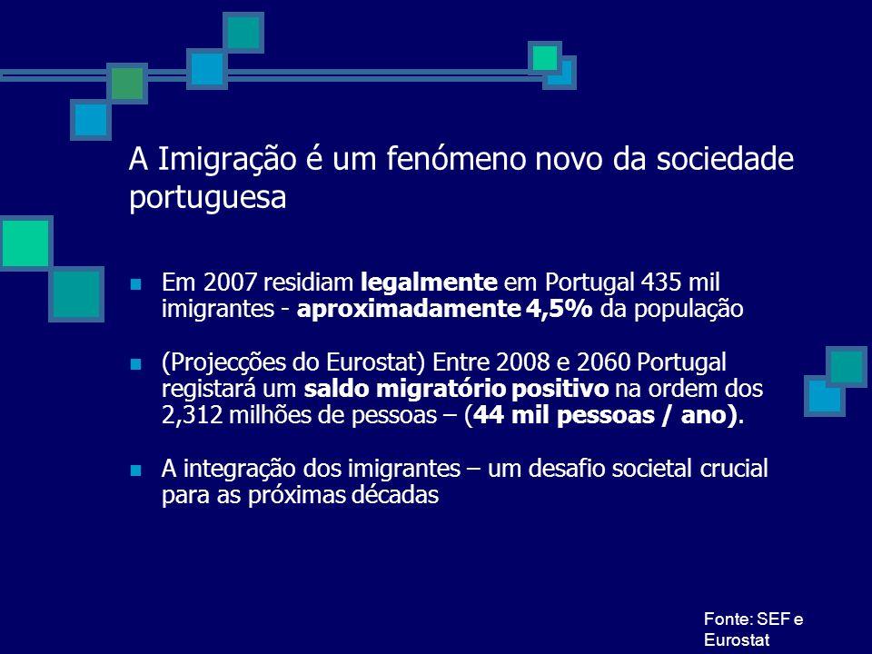 A Imigração é um fenómeno novo da sociedade portuguesa Em 2007 residiam legalmente em Portugal 435 mil imigrantes - aproximadamente 4,5% da população