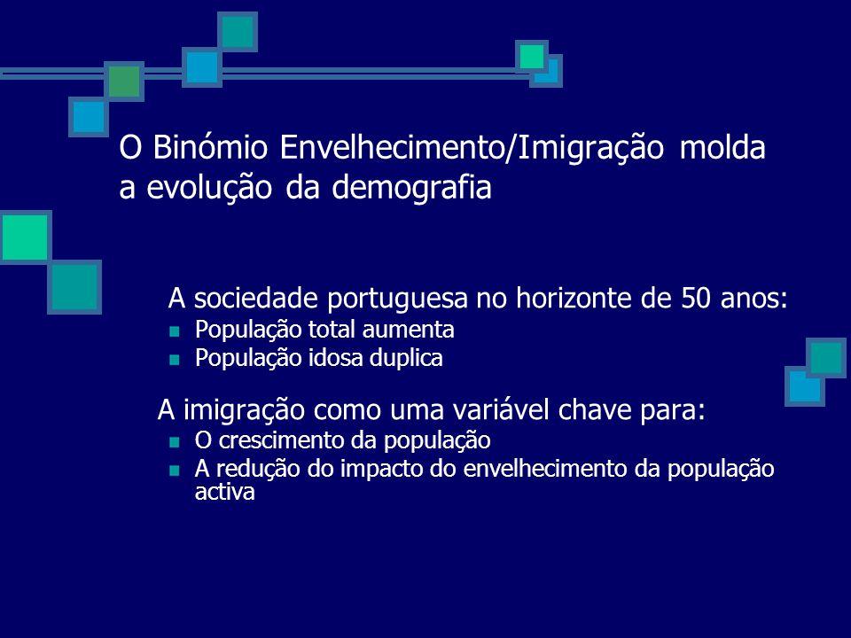 O Binómio Envelhecimento/Imigração molda a evolução da demografia A sociedade portuguesa no horizonte de 50 anos: População total aumenta População id