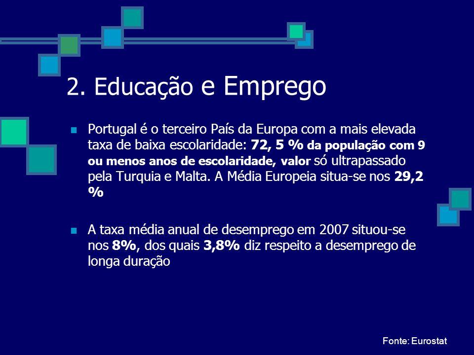2. Educação e Emprego Portugal é o terceiro País da Europa com a mais elevada taxa de baixa escolaridade: 72, 5 % da população com 9 ou menos anos de