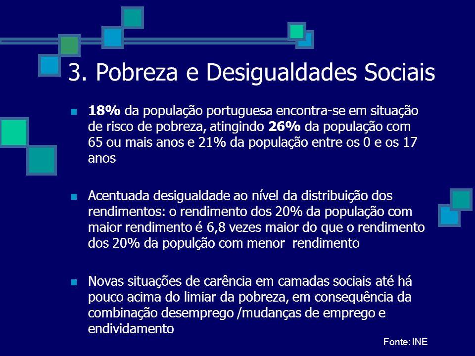 3. Pobreza e Desigualdades Sociais 18% da população portuguesa encontra-se em situação de risco de pobreza, atingindo 26% da população com 65 ou mais
