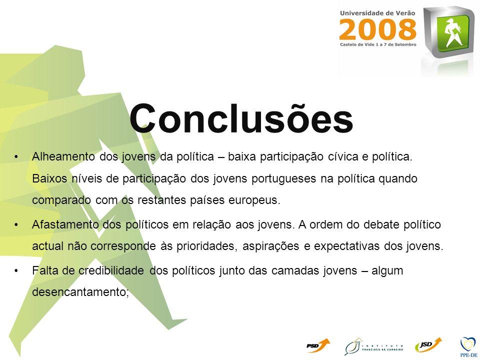 Conclusões Alheamento dos jovens da política – baixa participação cívica e política. Baixos níveis de participação dos jovens portugueses na política