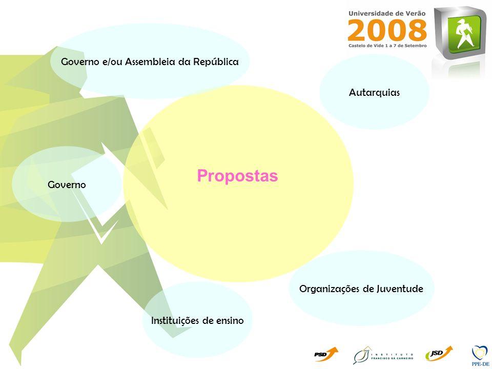 Instituições de ensino Governo Governo e/ou Assembleia da República Propostas Autarquias Organizações de Juventude