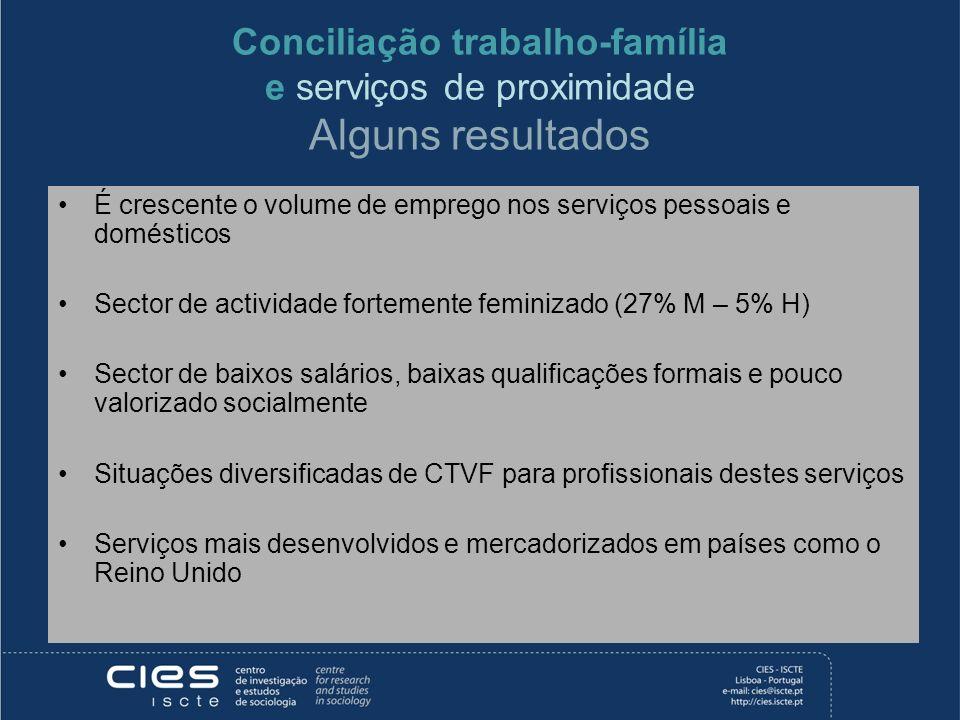 Conciliação trabalho-família e serviços de proximidade Alguns resultados É crescente o volume de emprego nos serviços pessoais e domésticos Sector de