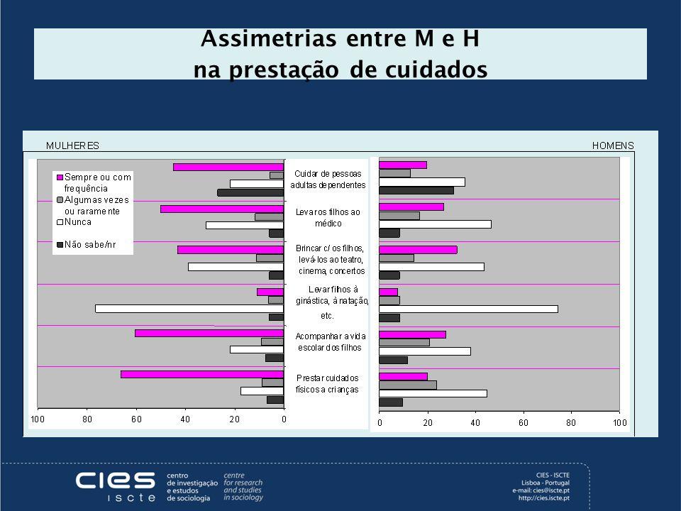 Assimetrias entre M e H na prestação de cuidados