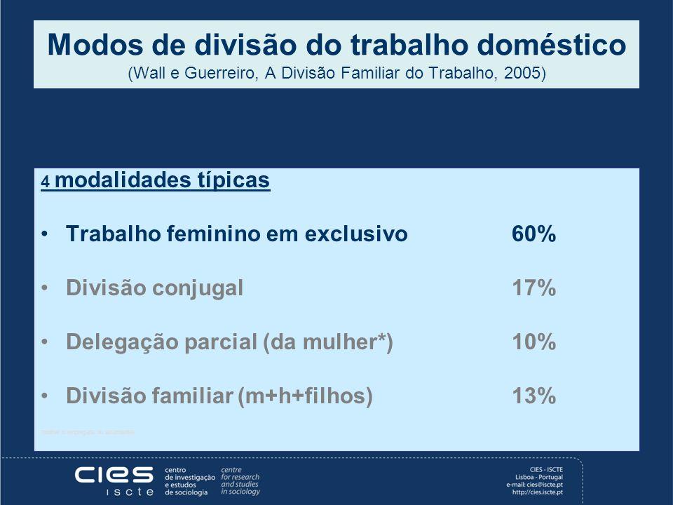 Modos de divisão do trabalho doméstico (Wall e Guerreiro, A Divisão Familiar do Trabalho, 2005) 4 modalidades típicas Trabalho feminino em exclusivo60
