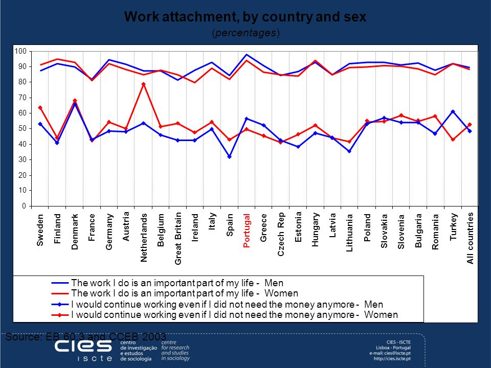 Work attachment, by country and sex (percentages) Source: EB 60.3 and CCEB 2003 0 10 20 30 40 50 60 70 80 90 100 Sweden Finland Denmark France Germany Austria Netherlands Belgium Great Britain Ireland Italy Spain Portugal Greece Czech Rep Estonia Hungary Latvia Lithuania Poland Slovakia Slovenia Bulgaria Romania Turkey All countries The work I do is an important part of my life - Men The work I do is an important part of my life - Women I would continue working even if I did not need the money anymore - Men I would continue working even if I did not need the money anymore - Women