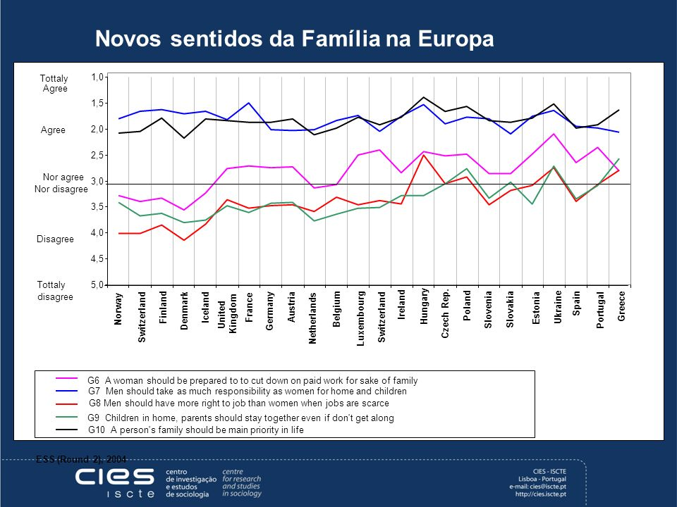 Novos sentidos da Família na Europa ESS (Round 2), 2004 1,0 1,5 2,0 2,5 3,0 3,5 4,0 4,5 5,0 Norway Switzerland Finland Denmark Iceland United Kingdom France Germany Austria Netherlands Belgium Luxembourg Switzerland Ireland Hungary Czech Rep.