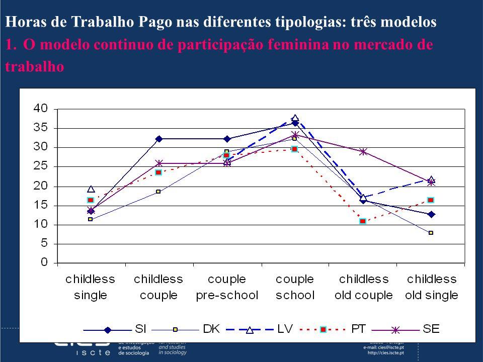 Horas de Trabalho Pago nas diferentes tipologias: três modelos 1.O modelo continuo de participação feminina no mercado de trabalho