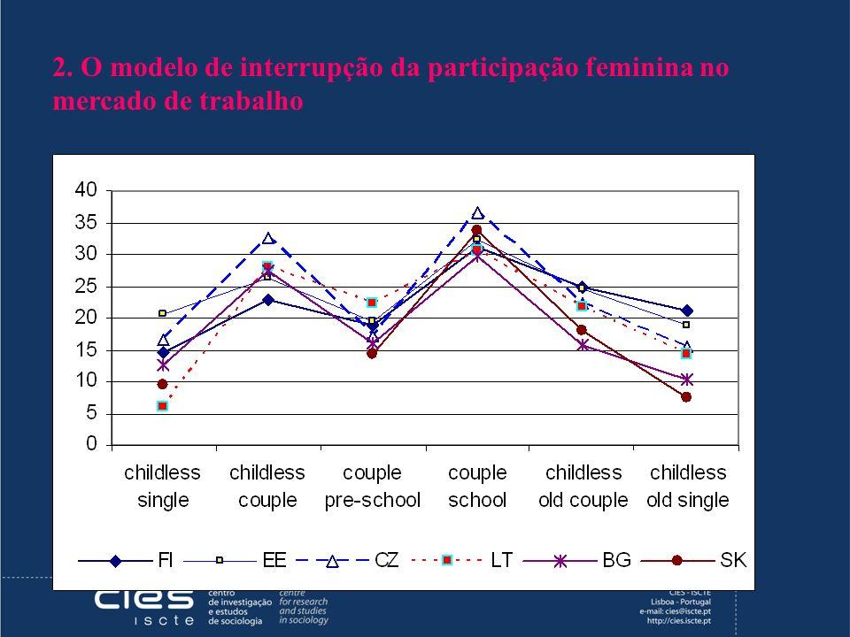 2. O modelo de interrupção da participação feminina no mercado de trabalho
