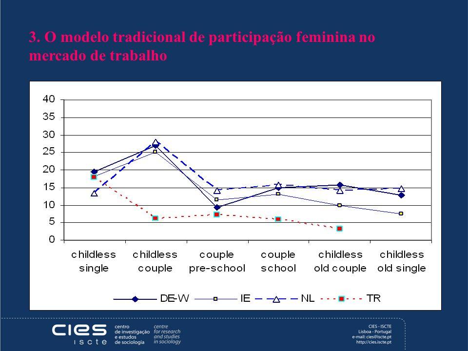 3. O modelo tradicional de participação feminina no mercado de trabalho