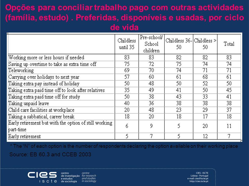 Opções para conciliar trabalho pago com outras actividades (família, estudo). Preferidas, disponíveis e usadas, por ciclo de vida Source: EB 60.3 and