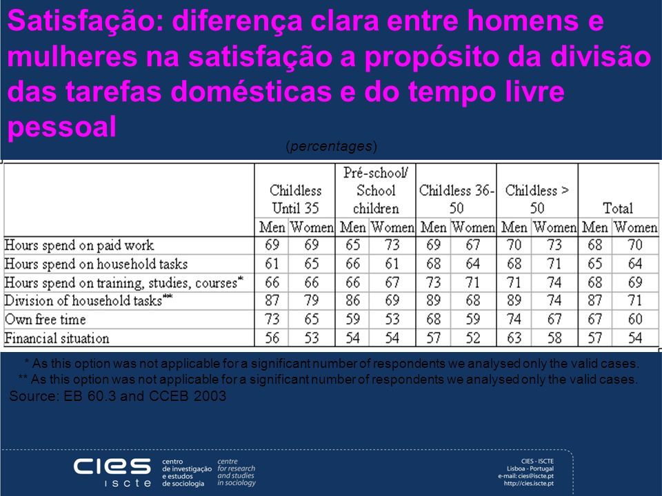 Satisfação: diferença clara entre homens e mulheres na satisfação a propósito da divisão das tarefas domésticas e do tempo livre pessoal (percentages) * As this option was not applicable for a significant number of respondents we analysed only the valid cases.
