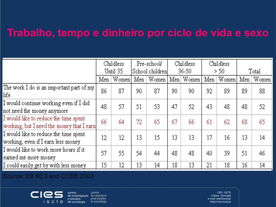 Trabalho, tempo e dinheiro por ciclo de vida e sexo Source: EB 60.3 and CCEB 2003