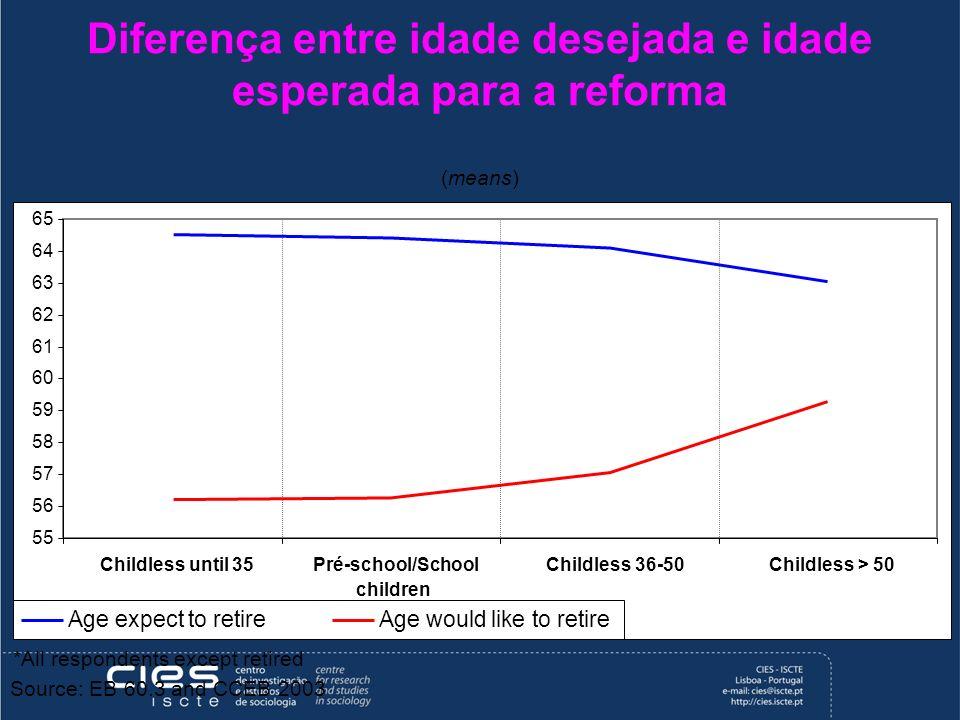 Diferença entre idade desejada e idade esperada para a reforma (means) 55 56 57 58 59 60 61 62 63 64 65 Childless until 35Pré-school/School children C