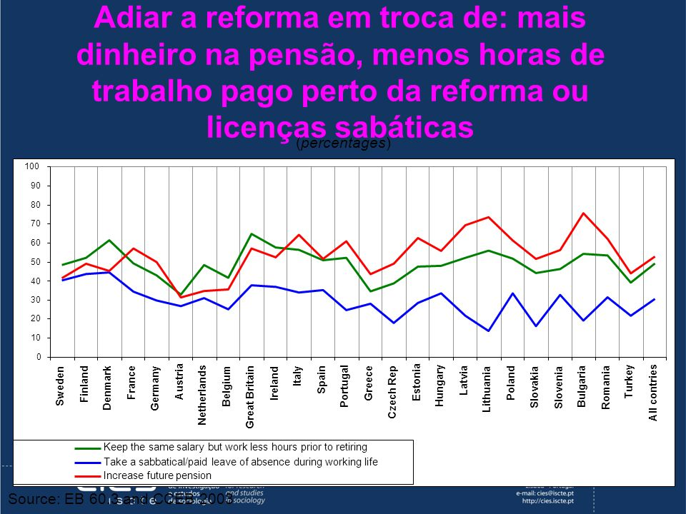 Adiar a reforma em troca de: mais dinheiro na pensão, menos horas de trabalho pago perto da reforma ou licenças sabáticas (percentages) Source: EB 60.3 and CCEB 2003 0 10 20 30 40 50 60 70 80 90 100 Sweden Finland Denmark France Germany Austria Netherlands Belgium Great Britain Ireland Italy Spain Portugal Greece Czech Rep Estonia Hungary Latvia Lithuania Poland Slovakia Slovenia Bulgaria Romania Turkey All contries Keep the same salary but work less hours prior to retiring Take a sabbatical/paid leave of absence during working life Increase future pension