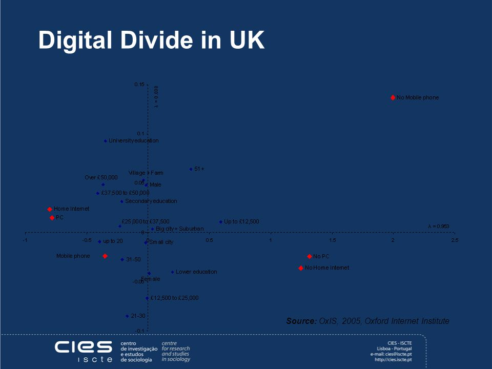 Digital Divide in UK Source: OxIS, 2005, Oxford Internet Institute