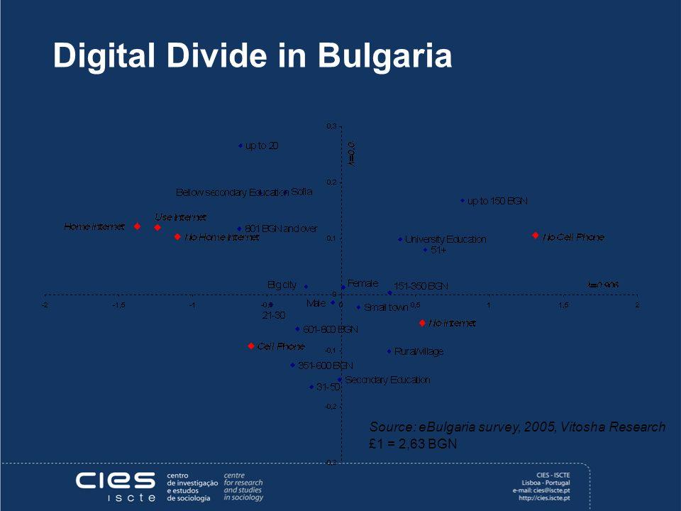 Digital Divide in Bulgaria Source: eBulgaria survey, 2005, Vitosha Research £1 = 2,63 BGN