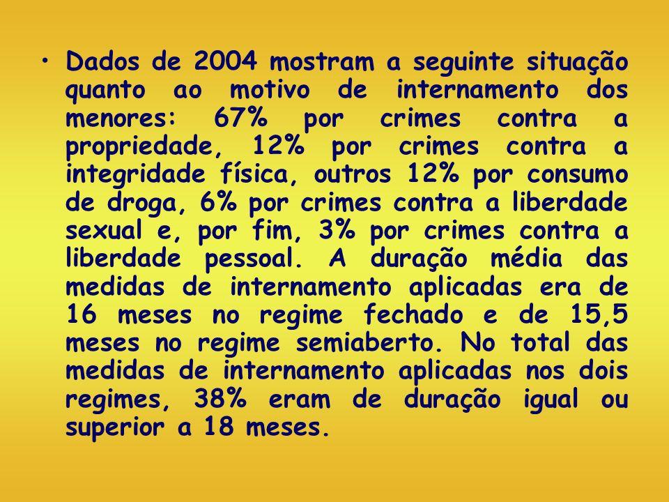 Dados de 2004 mostram a seguinte situação quanto ao motivo de internamento dos menores: 67% por crimes contra a propriedade, 12% por crimes contra a i