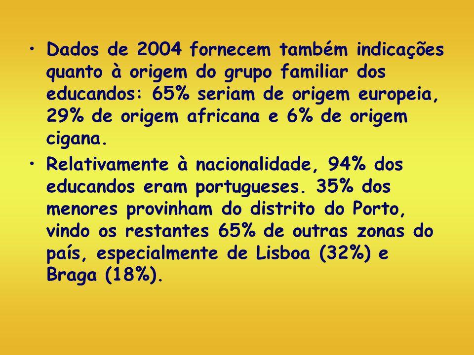 Dados de 2004 fornecem também indicações quanto à origem do grupo familiar dos educandos: 65% seriam de origem europeia, 29% de origem africana e 6% d