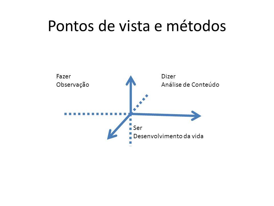 Pontos de vista e métodos Fazer Observação Ser Desenvolvimento da vida Dizer Análise de Conteúdo