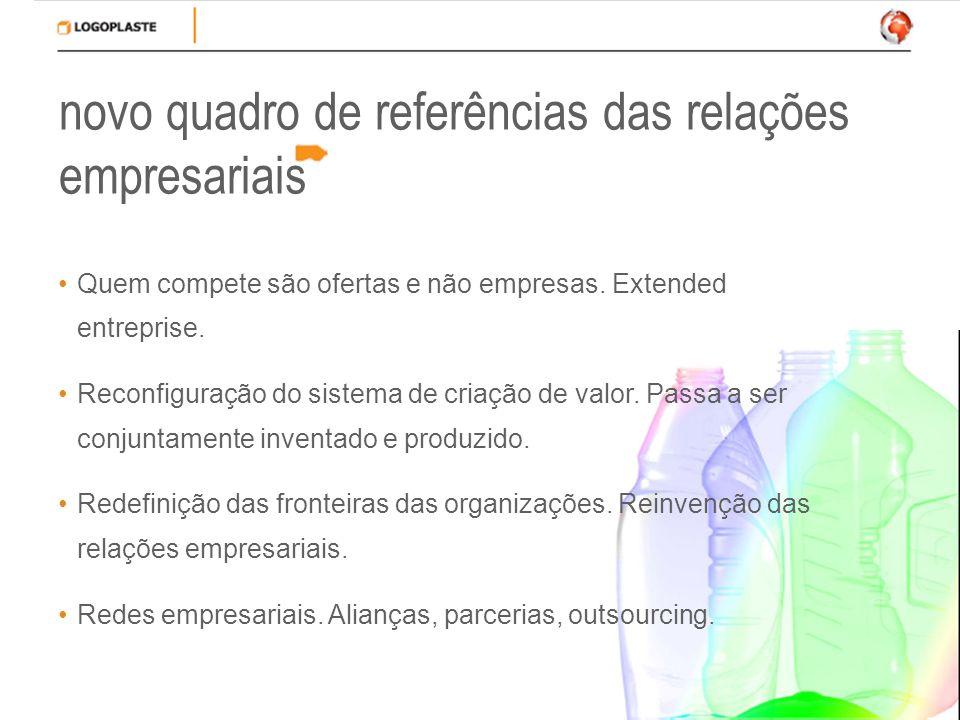 novo quadro de referências das relações empresariais Quem compete são ofertas e não empresas. Extended entreprise. Reconfiguração do sistema de criaçã