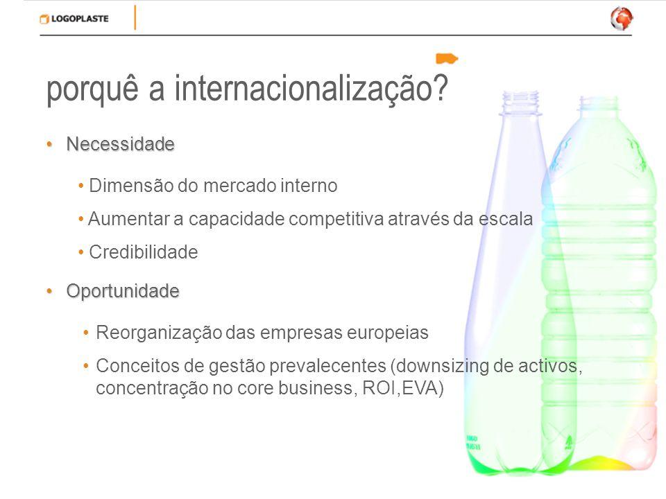 porquê a internacionalização? NecessidadeNecessidade Dimensão do mercado interno Aumentar a capacidade competitiva através da escala Credibilidade Opo