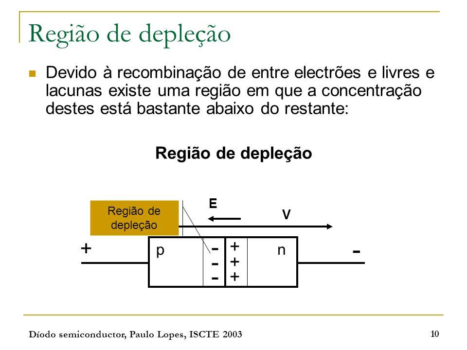 Díodo semiconductor, Paulo Lopes, ISCTE 2003 10 Região de depleção Devido à recombinação de entre electrões e livres e lacunas existe uma região em qu