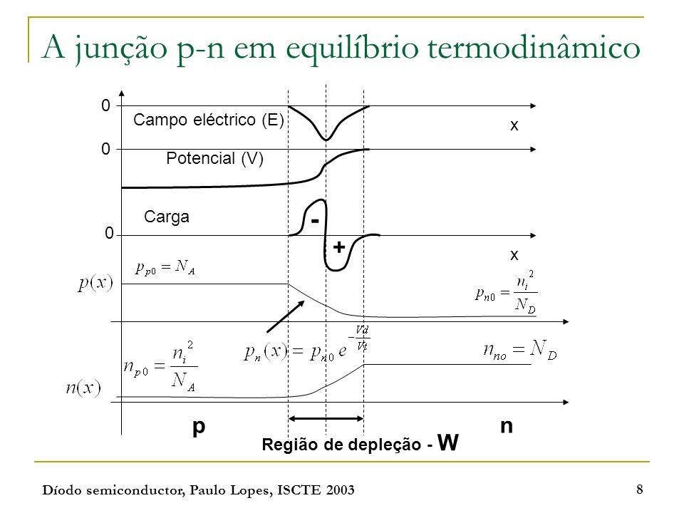 Díodo semiconductor, Paulo Lopes, ISCTE 2003 8 A junção p-n em equilíbrio termodinâmico Campo eléctrico (E) Potencial (V) 0 0 x 0 x - + Carga Região d