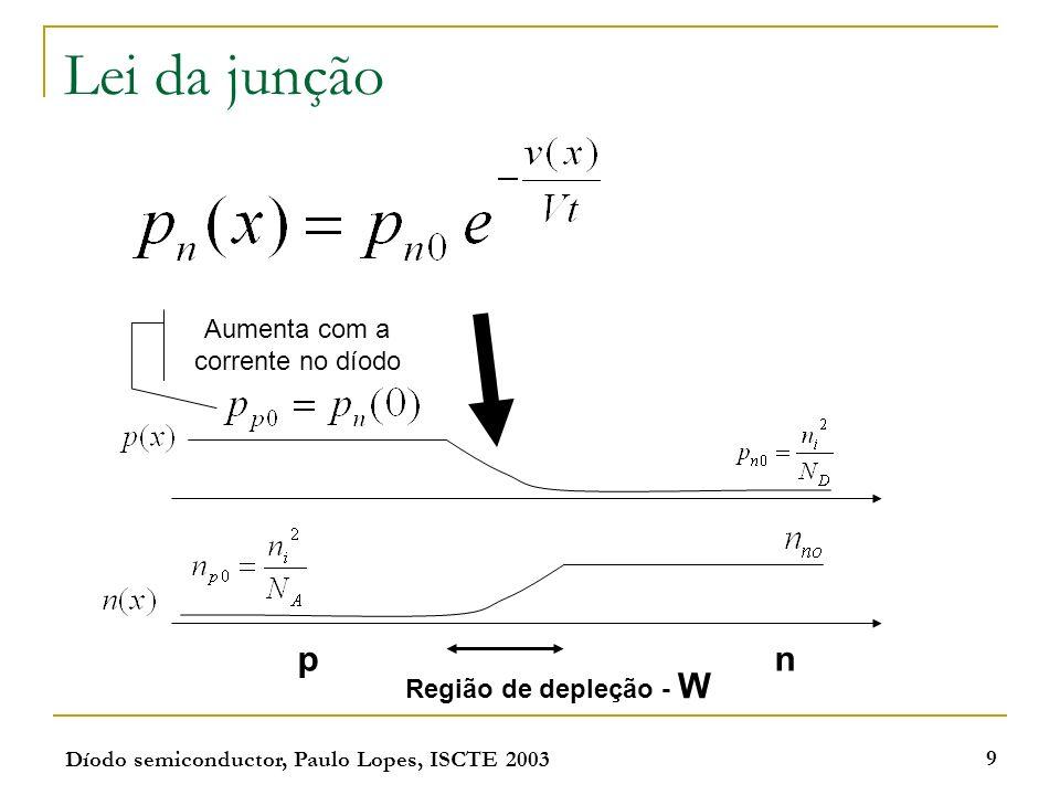Díodo semiconductor, Paulo Lopes, ISCTE 2003 10 Região de depleção Devido à recombinação de entre electrões e livres e lacunas existe uma região em que a concentração destes está bastante abaixo do restante: Região de depleção pn - - - + + + + - V E